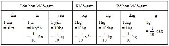Bảng đại lượng đo khối lượng