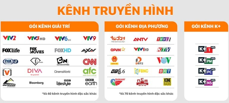 Danh sách các gói kênh truyền hình đang có trên FPT Play Box
